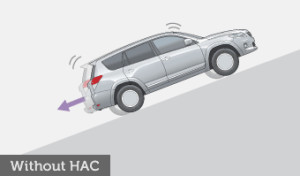 Without the HAC system, backward rolling or slippage occurs in steep inclines.