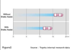 toyota-hilux-brake-assist-emergency-stopping-distance